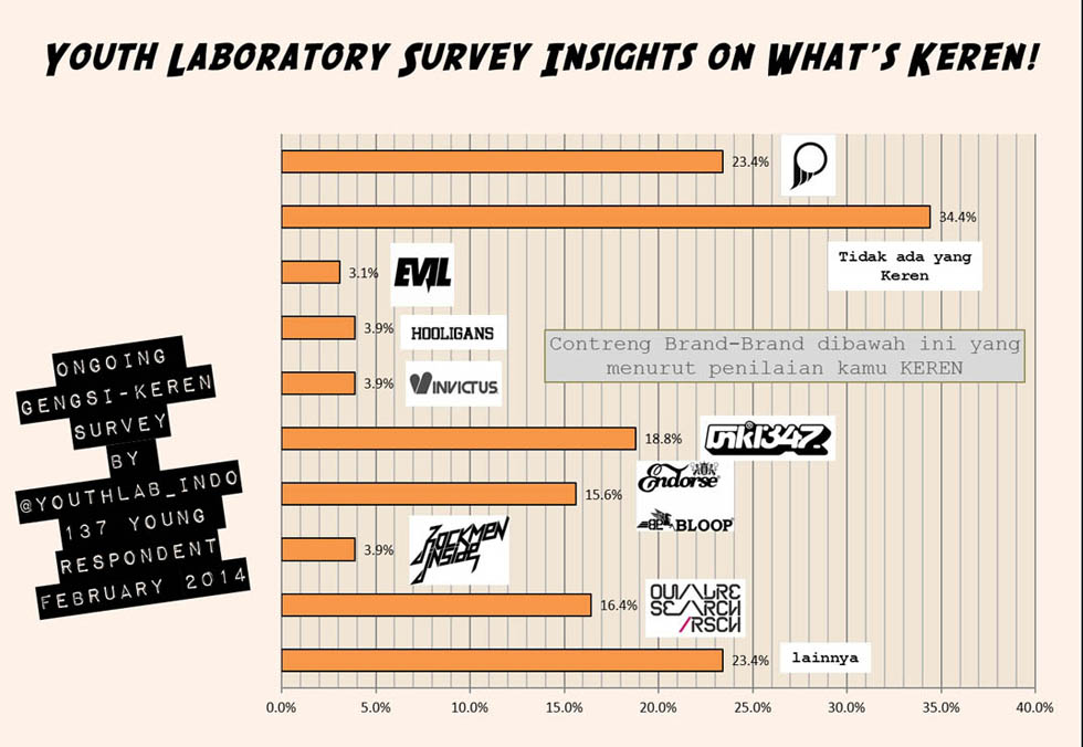Local Fashion Brands and Youthlab Keren Survei (Current Trends Shift)